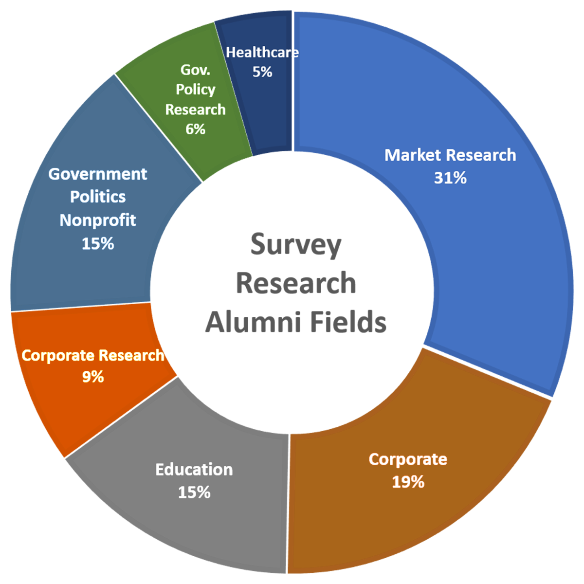 Pie chart outlining survey research alumni job fields: 31% market research, 19% corporate, 15%education; 9% corporate research, 15% government and nonprofit, 6% government policy research, and 5% healthcare.