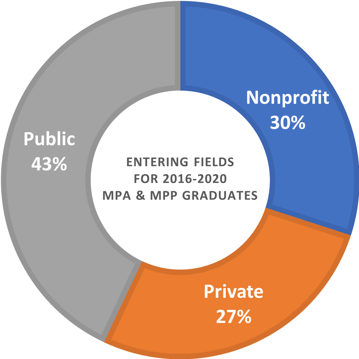 Pie chart outlining entering fields of MPA and MPP 2015-2017 graduates: 43% nonprofit, 32% public, and 25% private.